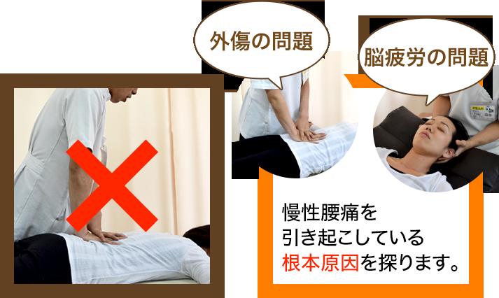 骨盤王国の慢性腰痛の施術